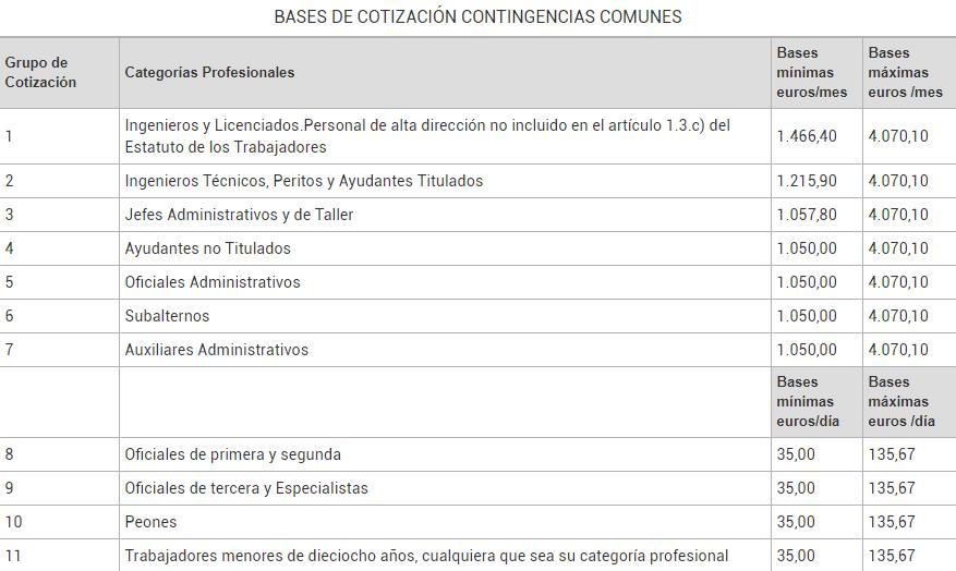 Obligación Seguridad Social cotización empresa
